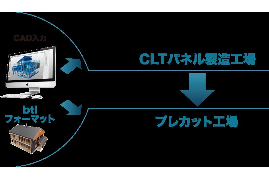 CLT CAD入力|btlフォーマット