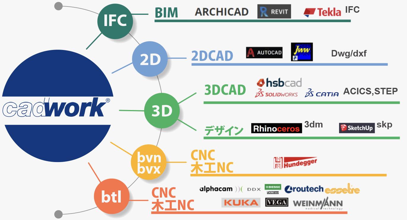 CADWORK|他アプリケーションとのファイル連携