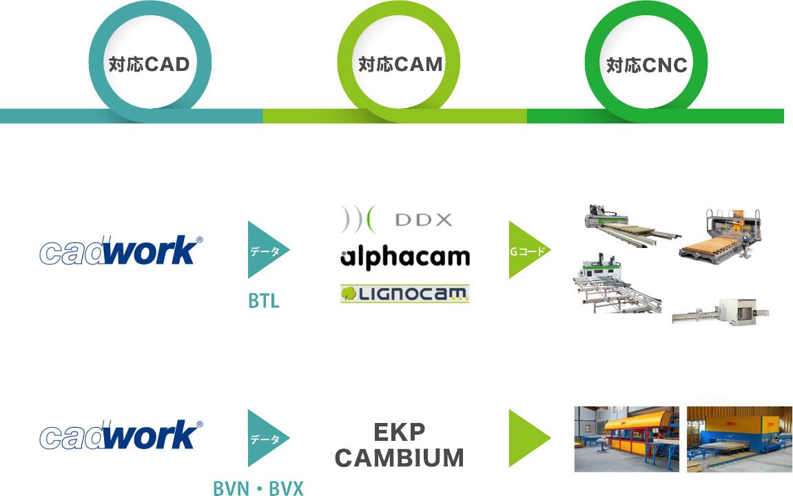 cadwork対応CAD対応CAM